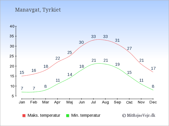Gennemsnitlige temperaturer i Manavgat -nat og dag: Januar:7,15. Februar:7,16. Marts:8,18. April:11,22. Maj:14,25. Juni:18,30. Juli:21,33. August:21,33. September:19,31. Oktober:15,27. November:11,21. December:8,17.