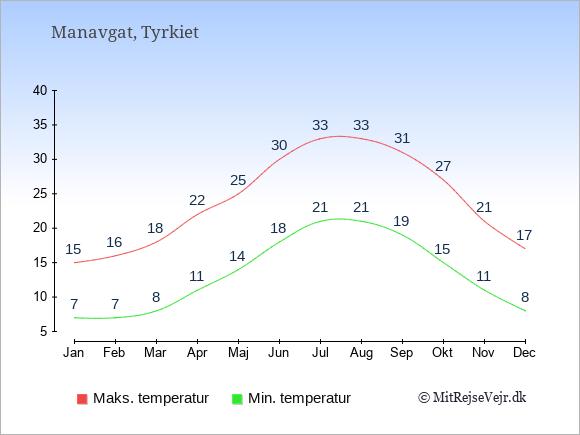 Gennemsnitlige temperaturer i Manavgat -nat og dag: Januar 7;15. Februar 7;16. Marts 8;18. April 11;22. Maj 14;25. Juni 18;30. Juli 21;33. August 21;33. September 19;31. Oktober 15;27. November 11;21. December 8;17.
