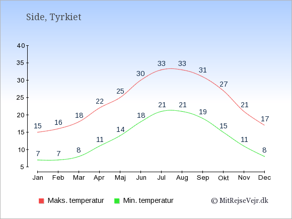 Gennemsnitlige temperaturer i Side -nat og dag: Januar 7;15. Februar 7;16. Marts 8;18. April 11;22. Maj 14;25. Juni 18;30. Juli 21;33. August 21;33. September 19;31. Oktober 15;27. November 11;21. December 8;17.