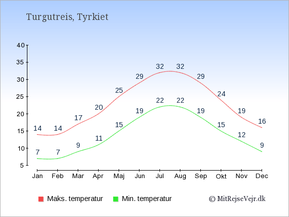 Gennemsnitlige temperaturer i Turgutreis -nat og dag: Januar 7;14. Februar 7;14. Marts 9;17. April 11;20. Maj 15;25. Juni 19;29. Juli 22;32. August 22;32. September 19;29. Oktober 15;24. November 12;19. December 9;16.