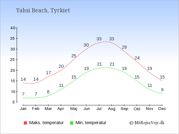Gennemsnitlige temperaturer i Yahsi Beach -nat og dag: Januar 7;14. Februar 7;14. Marts 8;17. April 11;20. Maj 15;25. Juni 19;30. Juli 21;33. August 21;33. September 19;29. Oktober 15;24. November 11;19. December 9;15.