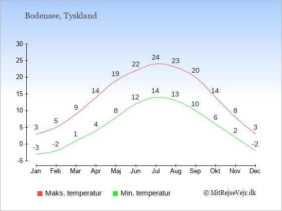 Gennemsnitlige temperaturer ved Bodensee -nat og dag: Januar:-3,3. Februar:-2,5. Marts:1,9. April:4,14. Maj:8,19. Juni:12,22. Juli:14,24. August:13,23. September:10,20. Oktober:6,14. November:2,8. December:-2,3.