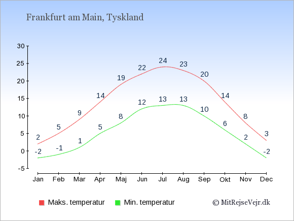 Gennemsnitlige temperaturer i Frankfurt am Main -nat og dag: Januar:-2,2. Februar:-1,5. Marts:1,9. April:5,14. Maj:8,19. Juni:12,22. Juli:13,24. August:13,23. September:10,20. Oktober:6,14. November:2,8. December:-2,3.