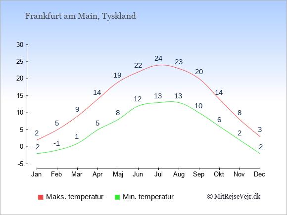 Gennemsnitlige temperaturer i Frankfurt am Main -nat og dag: Januar -2,2. Februar -1,5. Marts 1,9. April 5,14. Maj 8,19. Juni 12,22. Juli 13,24. August 13,23. September 10,20. Oktober 6,14. November 2,8. December -2,3.
