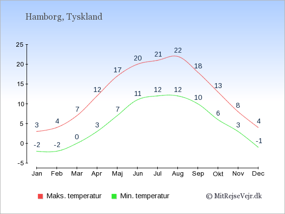 Gennemsnitlige temperaturer i Hamborg -nat og dag: Januar -2;3. Februar -2;4. Marts 0;7. April 3;12. Maj 7;17. Juni 11;20. Juli 12;21. August 12;22. September 10;18. Oktober 6;13. November 3;8. December -1;4.