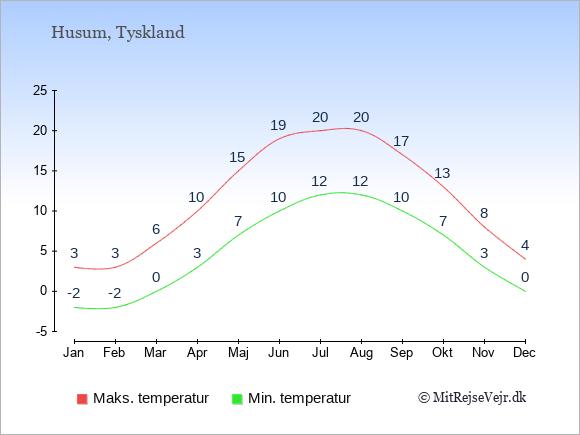 Gennemsnitlige temperaturer i Husum -nat og dag: Januar:-2,3. Februar:-2,3. Marts:0,6. April:3,10. Maj:7,15. Juni:10,19. Juli:12,20. August:12,20. September:10,17. Oktober:7,13. November:3,8. December:0,4.