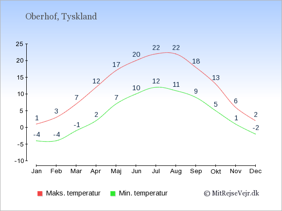 Gennemsnitlige temperaturer i Oberhof -nat og dag: Januar:-4,1. Februar:-4,3. Marts:-1,7. April:2,12. Maj:7,17. Juni:10,20. Juli:12,22. August:11,22. September:9,18. Oktober:5,13. November:1,6. December:-2,2.
