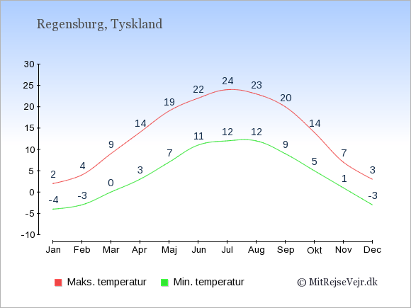 Gennemsnitlige temperaturer i Regensburg -nat og dag: Januar:-4,2. Februar:-3,4. Marts:0,9. April:3,14. Maj:7,19. Juni:11,22. Juli:12,24. August:12,23. September:9,20. Oktober:5,14. November:1,7. December:-3,3.