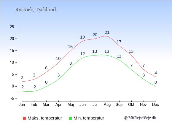 Gennemsnitlige temperaturer i Rostock -nat og dag: Januar:-2,2. Februar:-2,3. Marts:0,6. April:3,10. Maj:8,15. Juni:12,19. Juli:13,20. August:13,21. September:11,17. Oktober:7,13. November:3,7. December:0,4.