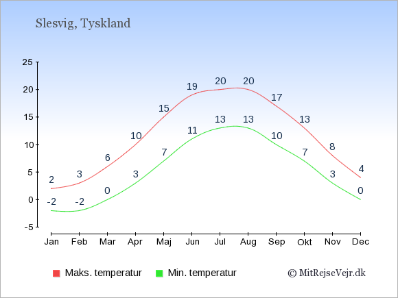 Gennemsnitlige temperaturer i Slesvig -nat og dag: Januar:-2,2. Februar:-2,3. Marts:0,6. April:3,10. Maj:7,15. Juni:11,19. Juli:13,20. August:13,20. September:10,17. Oktober:7,13. November:3,8. December:0,4.