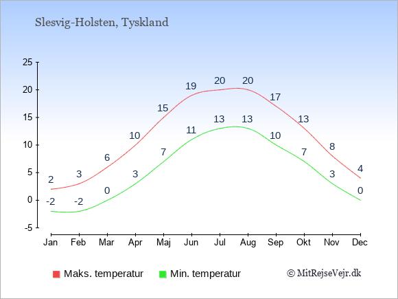 Gennemsnitlige temperaturer i Slesvig-Holsten -nat og dag: Januar -2;2. Februar -2;3. Marts 0;6. April 3;10. Maj 7;15. Juni 11;19. Juli 13;20. August 13;20. September 10;17. Oktober 7;13. November 3;8. December 0;4.