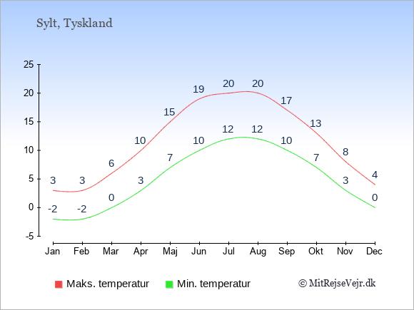 Gennemsnitlige temperaturer på Sylt -nat og dag: Januar:-2,3. Februar:-2,3. Marts:0,6. April:3,10. Maj:7,15. Juni:10,19. Juli:12,20. August:12,20. September:10,17. Oktober:7,13. November:3,8. December:0,4.