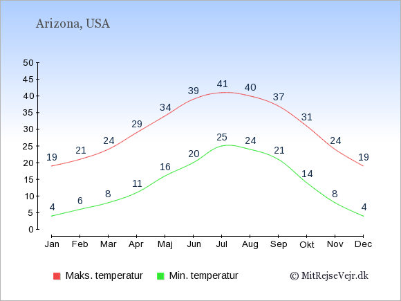 Gennemsnitlige temperaturer i Arizona -nat og dag: Januar:4,19. Februar:6,21. Marts:8,24. April:11,29. Maj:16,34. Juni:20,39. Juli:25,41. August:24,40. September:21,37. Oktober:14,31. November:8,24. December:4,19.