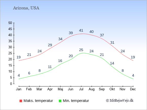 Gennemsnitlige temperaturer i Arizona -nat og dag: Januar 4;19. Februar 6;21. Marts 8;24. April 11;29. Maj 16;34. Juni 20;39. Juli 25;41. August 24;40. September 21;37. Oktober 14;31. November 8;24. December 4;19.