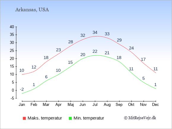 Gennemsnitlige temperaturer i Arkansas -nat og dag: Januar -2;10. Februar 1;12. Marts 6;18. April 10;23. Maj 15;28. Juni 20;32. Juli 22;34. August 21;33. September 18;29. Oktober 11;24. November 5;17. December 1;11.