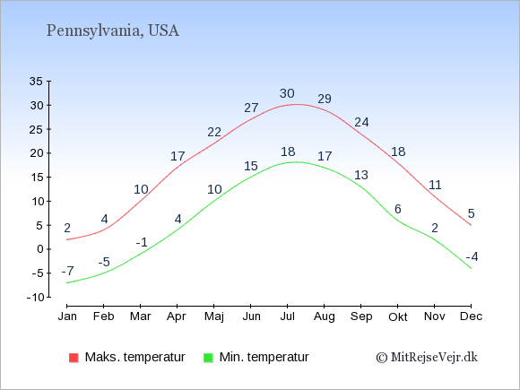 Gennemsnitlige temperaturer i Pennsylvania -nat og dag: Januar -7;2. Februar -5;4. Marts -1;10. April 4;17. Maj 10;22. Juni 15;27. Juli 18;30. August 17;29. September 13;24. Oktober 6;18. November 2;11. December -4;5.