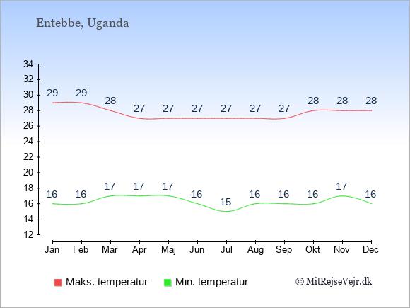 Gennemsnitlige temperaturer i Entebbe -nat og dag: Januar 16;29. Februar 16;29. Marts 17;28. April 17;27. Maj 17;27. Juni 16;27. Juli 15;27. August 16;27. September 16;27. Oktober 16;28. November 17;28. December 16;28.