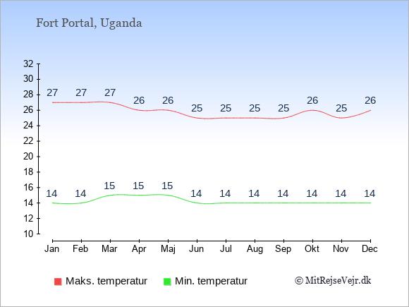 Gennemsnitlige temperaturer i Fort Portal -nat og dag: Januar 14;27. Februar 14;27. Marts 15;27. April 15;26. Maj 15;26. Juni 14;25. Juli 14;25. August 14;25. September 14;25. Oktober 14;26. November 14;25. December 14;26.