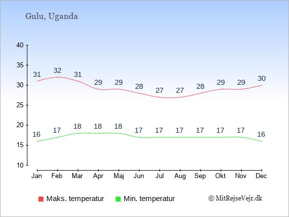 Gennemsnitlige temperaturer i Gulu -nat og dag: Januar 16;31. Februar 17;32. Marts 18;31. April 18;29. Maj 18;29. Juni 17;28. Juli 17;27. August 17;27. September 17;28. Oktober 17;29. November 17;29. December 16;30.