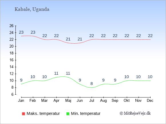 Gennemsnitlige temperaturer i Kabale -nat og dag: Januar 9;23. Februar 10;23. Marts 10;22. April 11;22. Maj 11;21. Juni 9;21. Juli 8;22. August 9;22. September 9;22. Oktober 10;22. November 10;22. December 10;22.