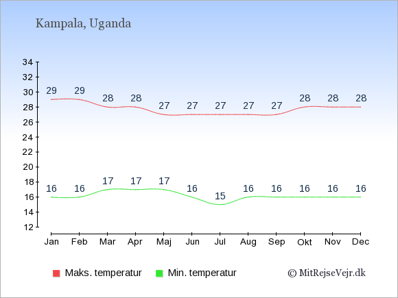 Gennemsnitlige temperaturer i Uganda -nat og dag: Januar 16;29. Februar 16;29. Marts 17;28. April 17;28. Maj 17;27. Juni 16;27. Juli 15;27. August 16;27. September 16;27. Oktober 16;28. November 16;28. December 16;28.