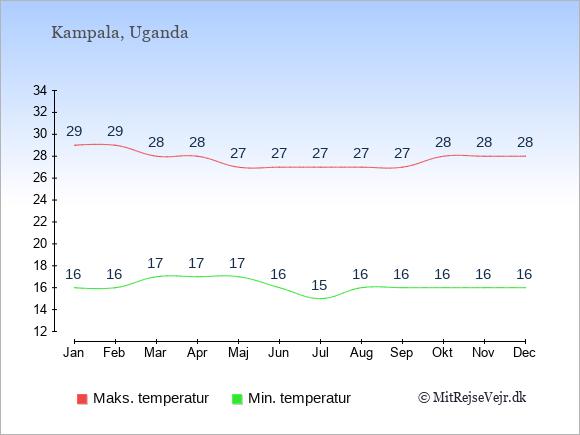 Gennemsnitlige temperaturer i Uganda -nat og dag: Januar 16,29. Februar 16,29. Marts 17,28. April 17,28. Maj 17,27. Juni 16,27. Juli 15,27. August 16,27. September 16,27. Oktober 16,28. November 16,28. December 16,28.