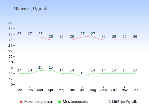 Gennemsnitlige temperaturer i Mbarara -nat og dag: Januar 14;27. Februar 14;27. Marts 15;27. April 15;26. Maj 14;26. Juni 14;26. Juli 13;27. August 14;27. September 14;26. Oktober 14;26. November 14;26. December 14;26.