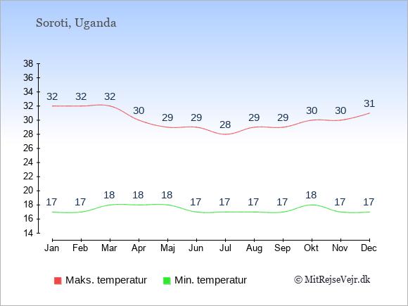 Gennemsnitlige temperaturer i Soroti -nat og dag: Januar 17;32. Februar 17;32. Marts 18;32. April 18;30. Maj 18;29. Juni 17;29. Juli 17;28. August 17;29. September 17;29. Oktober 18;30. November 17;30. December 17;31.