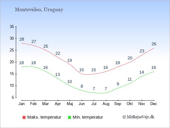 Gennemsnitlige temperaturer i Uruguay -nat og dag: Januar 18;28. Februar 18;27. Marts 16;25. April 13;22. Maj 10;19. Juni 8;15. Juli 7;15. August 7;16. September 9;18. Oktober 11;20. November 14;23. December 16;26.