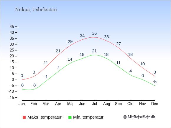 Gennemsnitlige temperaturer i Nukus -nat og dag: Januar -8;0. Februar -8;3. Marts -1;11. April 7;21. Maj 14;29. Juni 18;34. Juli 21;36. August 18;33. September 11;27. Oktober 4;18. November 0;10. December -5;3.