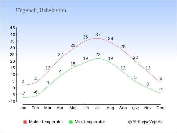 Gennemsnitlige temperaturer i Urgench -nat og dag: Januar -7;2. Februar -6;4. Marts 1;12. April 9;22. Maj 15;29. Juni 19;35. Juli 22;37. August 19;34. September 12;28. Oktober 5;20. November 0;12. December -4;4.