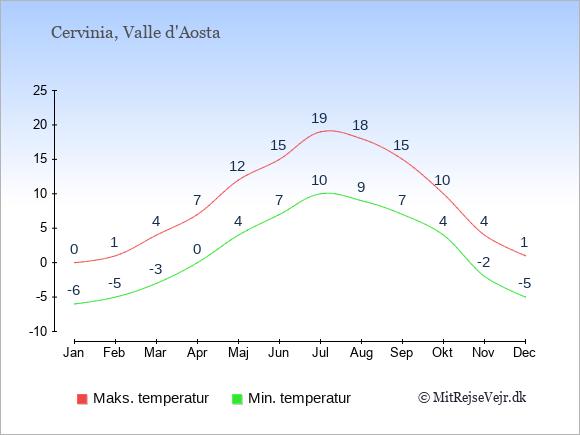 Gennemsnitlige temperaturer i Cervinia -nat og dag: Januar -6;0. Februar -5;1. Marts -3;4. April 0;7. Maj 4;12. Juni 7;15. Juli 10;19. August 9;18. September 7;15. Oktober 4;10. November -2;4. December -5;1.