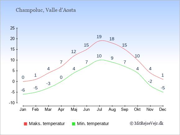 Gennemsnitlige temperaturer i Champoluc -nat og dag: Januar -6;0. Februar -5;1. Marts -3;4. April 0;7. Maj 4;12. Juni 7;15. Juli 10;19. August 9;18. September 7;15. Oktober 4;10. November -2;4. December -5;1.