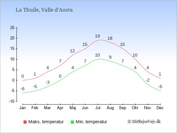 Gennemsnitlige temperaturer i La Thuile -nat og dag: Januar -6;0. Februar -5;1. Marts -3;4. April 0;7. Maj 4;12. Juni 7;15. Juli 10;19. August 9;18. September 7;15. Oktober 4;10. November -2;4. December -5;1.