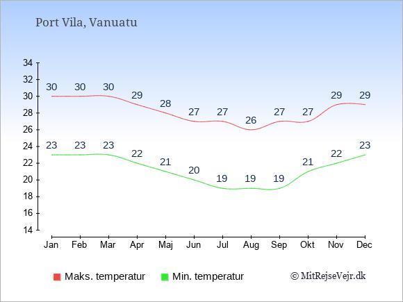 Gennemsnitlige temperaturer i Vanuatu -nat og dag: Januar 23;30. Februar 23;30. Marts 23;30. April 22;29. Maj 21;28. Juni 20;27. Juli 19;27. August 19;26. September 19;27. Oktober 21;27. November 22;29. December 23;29.