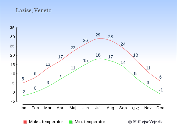 Gennemsnitlige temperaturer i Lazise -nat og dag: Januar -2;5. Februar 0;8. Marts 3;13. April 7;17. Maj 11;22. Juni 15;26. Juli 18;29. August 17;28. September 14;24. Oktober 8;18. November 3;11. December -1;6.