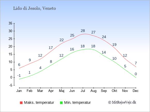 Gennemsnitlige temperaturer i Lido di Jesolo -nat og dag: Januar -1;6. Februar 1;9. Marts 4;12. April 8;17. Maj 12;22. Juni 16;25. Juli 18;28. August 18;27. September 14;24. Oktober 10;19. November 5;12. December 0;7.