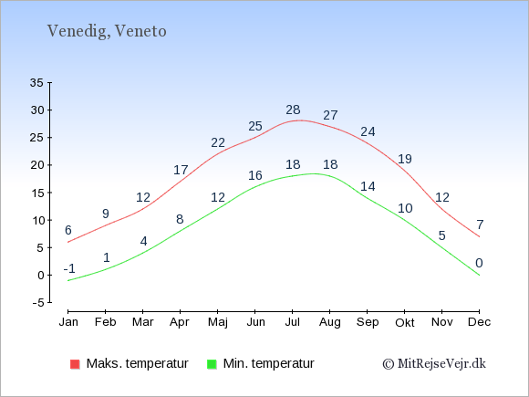 Gennemsnitlige temperaturer i Venedig -nat og dag: Januar -1;6. Februar 1;9. Marts 4;12. April 8;17. Maj 12;22. Juni 16;25. Juli 18;28. August 18;27. September 14;24. Oktober 10;19. November 5;12. December 0;7.