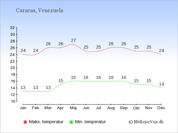 Gennemsnitlige temperaturer i Venezuela -nat og dag: Januar 13;24. Februar 13;24. Marts 13;26. April 15;26. Maj 16;27. Juni 16;25. Juli 16;25. August 16;26. September 16;26. Oktober 15;25. November 15;25. December 14;24.
