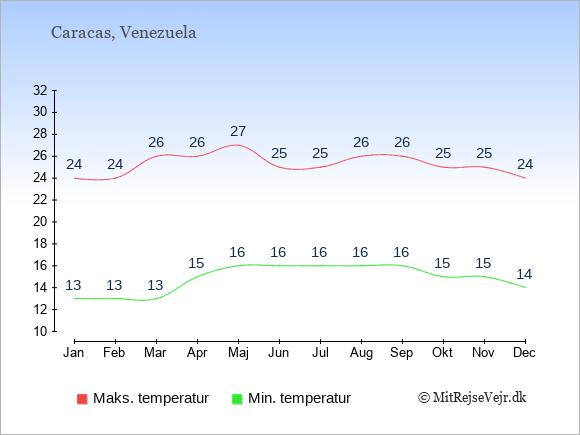 Gennemsnitlige temperaturer i Venezuela -nat og dag: Januar 13,24. Februar 13,24. Marts 13,26. April 15,26. Maj 16,27. Juni 16,25. Juli 16,25. August 16,26. September 16,26. Oktober 15,25. November 15,25. December 14,24.