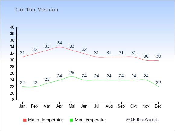 Gennemsnitlige temperaturer i Can Tho -nat og dag: Januar 22;31. Februar 22;32. Marts 23;33. April 24;34. Maj 25;33. Juni 24;32. Juli 24;31. August 24;31. September 24;31. Oktober 24;31. November 24;30. December 22;30.