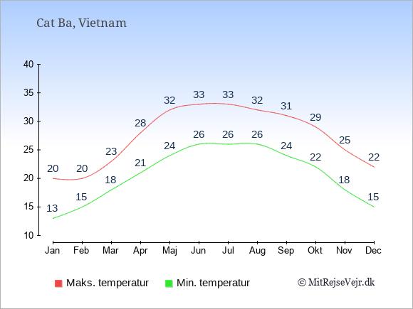 Gennemsnitlige temperaturer i Cat Ba -nat og dag: Januar 13;20. Februar 15;20. Marts 18;23. April 21;28. Maj 24;32. Juni 26;33. Juli 26;33. August 26;32. September 24;31. Oktober 22;29. November 18;25. December 15;22.