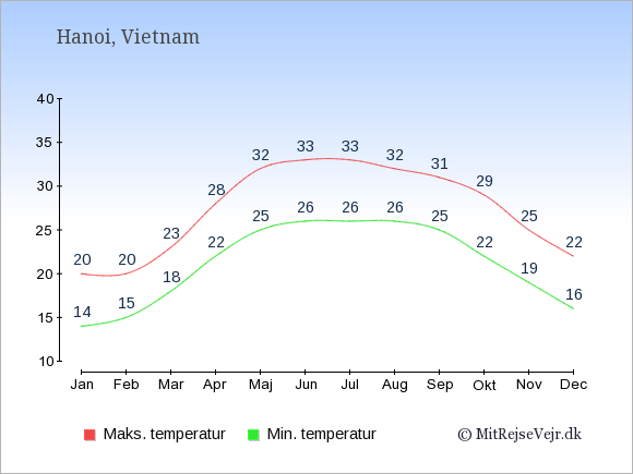 Gennemsnitlige temperaturer i Vietnam -nat og dag: Januar 14,20. Februar 15,20. Marts 18,23. April 22,28. Maj 25,32. Juni 26,33. Juli 26,33. August 26,32. September 25,31. Oktober 22,29. November 19,25. December 16,22.