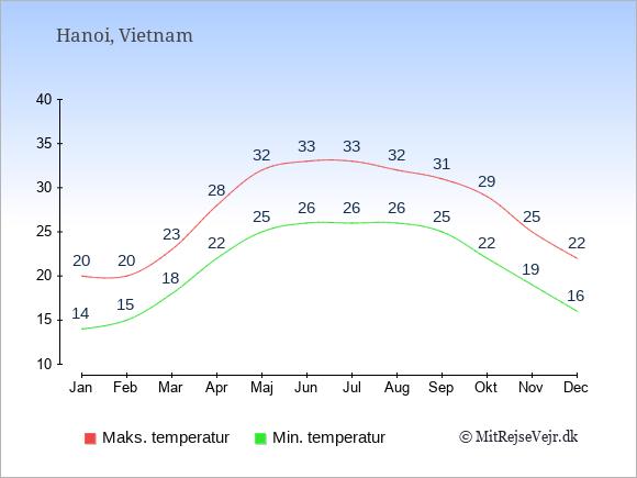 Gennemsnitlige temperaturer i Vietnam -nat og dag: Januar 14;20. Februar 15;20. Marts 18;23. April 22;28. Maj 25;32. Juni 26;33. Juli 26;33. August 26;32. September 25;31. Oktober 22;29. November 19;25. December 16;22.