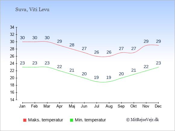 Gennemsnitlige temperaturer på Fiji -nat og dag: Januar 23;30. Februar 23;30. Marts 23;30. April 22;29. Maj 21;28. Juni 20;27. Juli 19;26. August 19;26. September 20;27. Oktober 21;27. November 22;29. December 23;29.