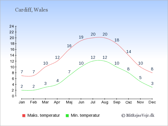 Gennemsnitlige temperaturer i Wales -nat og dag: Januar 2,7. Februar 2,7. Marts 3,10. April 4,12. Maj 7,16. Juni 10,19. Juli 12,20. August 12,20. September 10,18. Oktober 8,14. November 5,10. December 3,8.