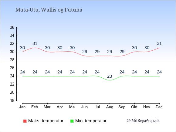 Temperaturer i Wallis og Futuna -dag og nat.