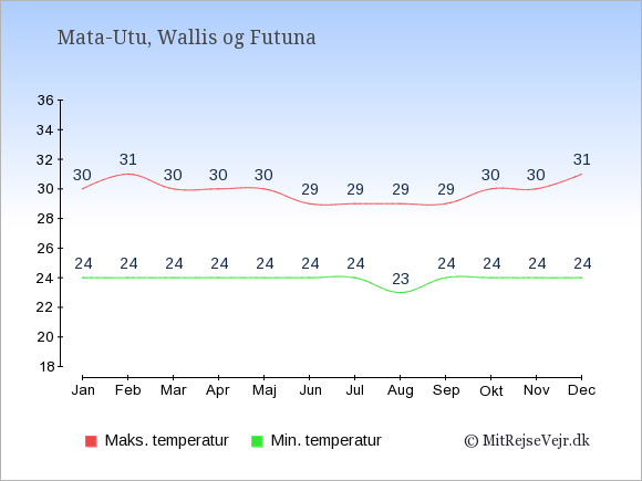 Gennemsnitlige temperaturer i Wallis og Futuna -nat og dag: Januar 24;30. Februar 24;31. Marts 24;30. April 24;30. Maj 24;30. Juni 24;29. Juli 24;29. August 23;29. September 24;29. Oktober 24;30. November 24;30. December 24;31.