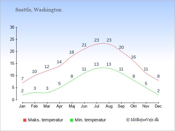 Kystklima i Seattle giver milde vintre.