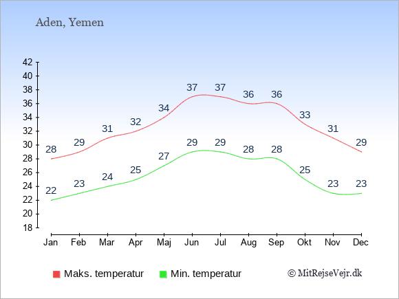 Gennemsnitlige temperaturer i Aden -nat og dag: Januar 22;28. Februar 23;29. Marts 24;31. April 25;32. Maj 27;34. Juni 29;37. Juli 29;37. August 28;36. September 28;36. Oktober 25;33. November 23;31. December 23;29.